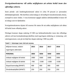 SDs vårbudget, rätt till heltid, text o bild (2)